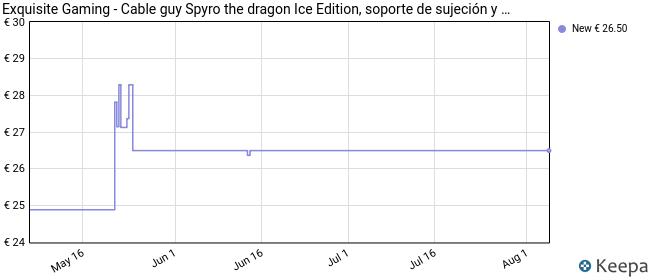 Cable Guy - Ice Spyro [Importación alemana]