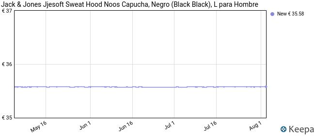 Jack & Jones Jjesoft Sweat Hood Noos Capucha, Negro (Black Black), Large para Hombre