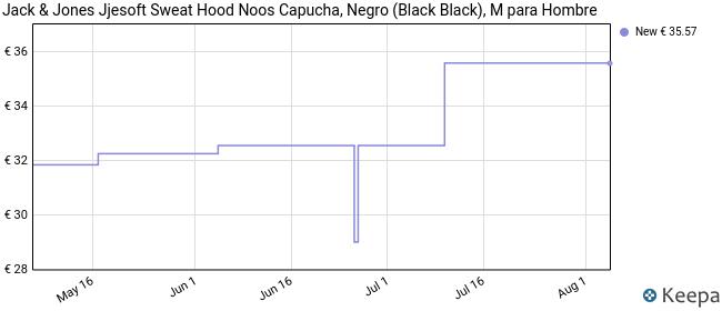 Jack & Jones Jjesoft Sweat Hood Noos Capucha, Negro (Black Black), Medium para Hombre