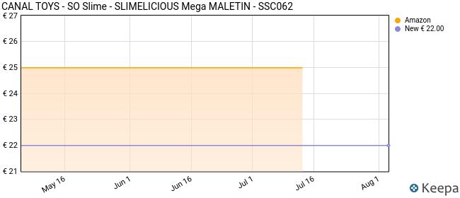 So Slime- SLIMELICIOUS Mega MALETIN Juguete, Color Amarillo (Canal Toys 32)