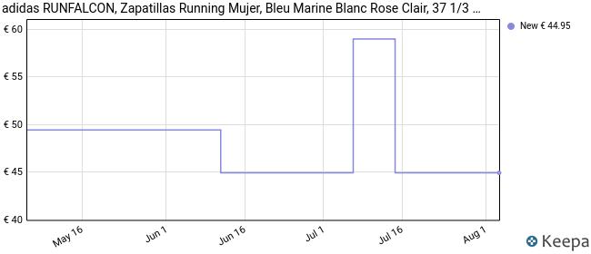 adidas RUNFALCON, Zapatillas Running Mujer, Bleu Marine Blanc Rose Clair, 37 1/3 EU