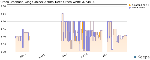 Crocs Crocband, Zuecos Unisex Adulto, Verde (Deep Green/White 3tl), 37/38 EU