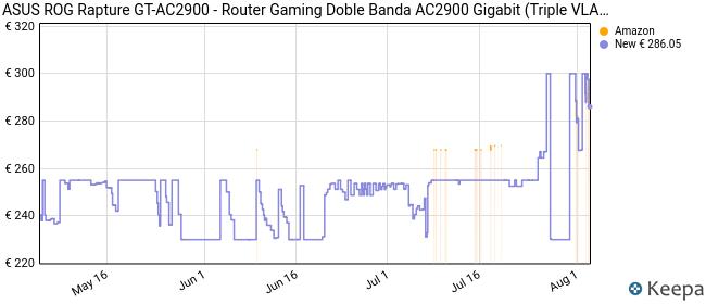 ASUS ROG Rapture GT-AC2900 - Router Gaming Doble Banda AC2900 Gigabit (Triple VLAN, Nvidia GeForce Now, Modo Repetidor/Punto de Acceso, AiProtection Pro, soporta Ai Mesh WiFi, Aura RGB)