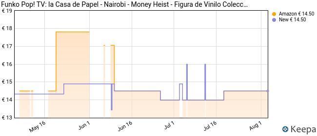 Pop TV: La Casa de Papel - Nairobi