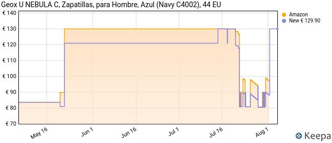 Geox U Nebula C, Zapatillas Hombre, Azul (Navy C4002), 44 EU