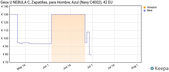 Geox U Nebula C, Zapatillas Hombre, Azul (Navy C4002), 42 EU