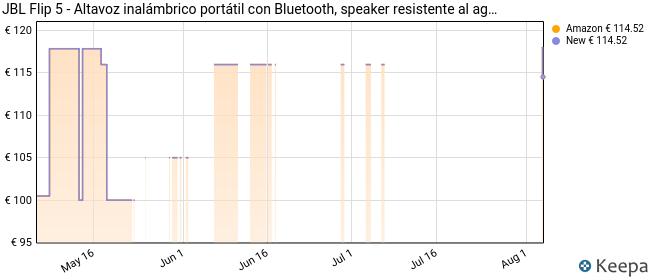 JBL Flip 5 - Altavoz inalámbrico portátil con Bluetooth, speaker resistente al agua (IPX7), JBL PartyBoost, hasta 12h de reproducción con sonido de calidad, blanco
