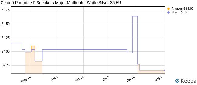 Geox D PONTOISE D, Zapatillas para Mujer, Blanco (White/Silver C0007), 35 EU