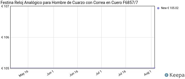 Festina Reloj Analógico para Hombre de Cuarzo con Correa en Cuero F6857/7