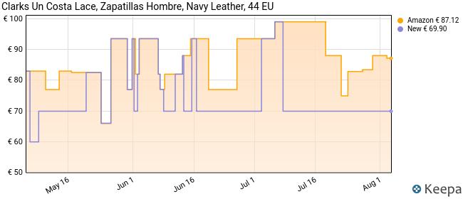 Clarks Un Costa Lace, Zapatillas, Azul (Navy Leather Navy Leather), 44 EU