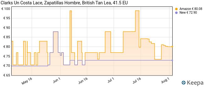 Clarks Un Costa Lace, Zapatillas, Marrón (British Tan Lea British Tan Lea), 41.5 EU