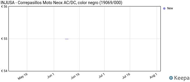 INJUSA - Correpasillos Moto Neox AC/DC, color negro (19069/000)
