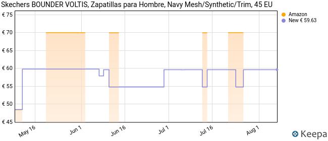 Skechers Bounder, Zapatillas Hombre, Azul (Navy Mesh/Synthetic/Trim Nvy), 45 EU