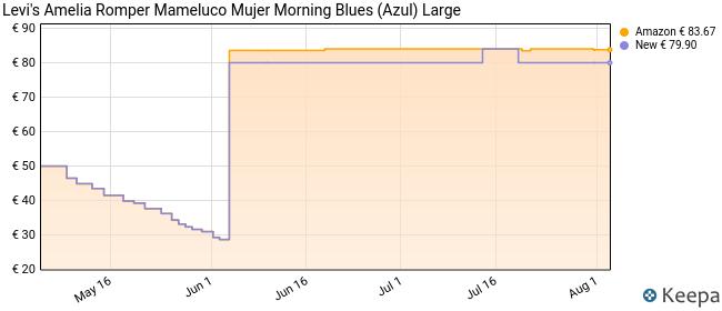 Levi's Amelia Romper Mono, Azul (Morning Blue 0000), Large para Mujer