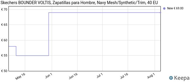 Skechers Bounder, Zapatillas para Hombre, Azul (Navy Mesh/Synthetic/Trim Nvy), 40 EU