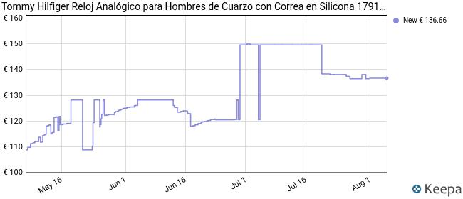 Tommy Hilfiger Reloj Analógico para Hombre de Cuarzo con Correa en Silicona 1791635