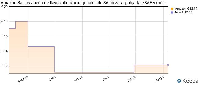Amazon Basics Juego de llaves allen/hexagonales de 36 piezas - pulgadas/SAE y métrico