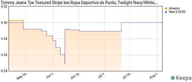 Tommy Hilfiger Tjw Textured Stripe tee Ropa Deportiva de Punto, Azul (Twilight Navy/White 0ze), 36 (Talla del Fabricante: Small) para Mujer