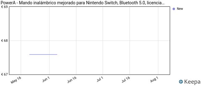 PowerA - Mando inalámbrico mejorado Pokémon Graffiti (Nintendo Switch)