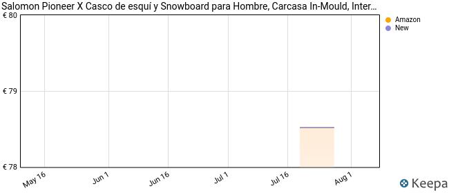 Salomon Pioneer X Casco de esquí y Snowboard para Hombre, Carcasa In-Mould, Interior de Espuma EPS 4D, Circunferencia, Negro, S (53-56 cm)