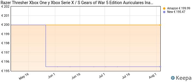 Razer Thresher Xbox One Gears of War 5 Edition Auriculares inalámbricos para juegos para Xbox One y PC , hasta 16 horas de duración de la batería, controlador de 50 mm, Windows Sonic, Negro/Verde