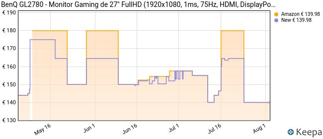 """BenQ GL2780 Monitor Gaming de 27"""" (FullHD LED, 1080p 1 ms 75 Hz con Eye-Care, antirreflejos y HDMI)"""
