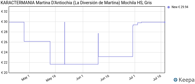 Martina D'Antiochia (La Diversión de Martina) Grey-Mochila HS