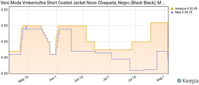 Vero Moda Vmkerriultra Short Coated Jacket Noos Chaqueta, Negro (Black Black), M para Mujer