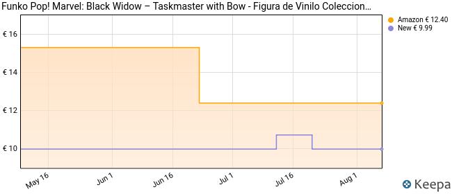 Pop! Marvel: Black Widow – Taskmaster w/ Bow