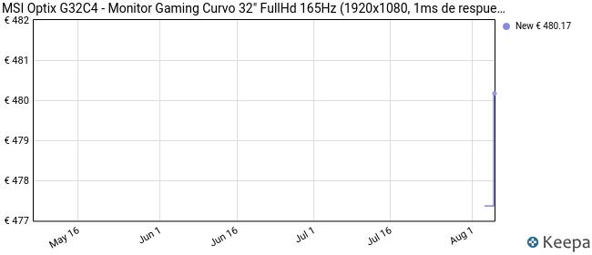 MSI Optix G32C4 - Monitor Gaming Curvo 32