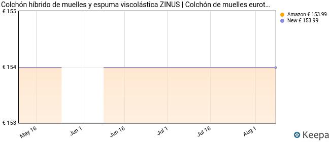 Zinus - Menta, colchón viscoelástico de 150x190x20cm