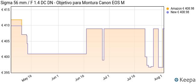 Sigma 56 mm/F 1.4 DC DN - Objetivo para Montura Canon EOS M