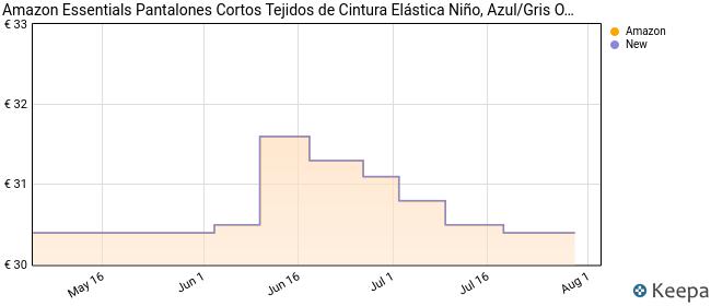 Amazon Essentials Pantalones Cortos para Niños, Paquete de 2 Dinosaurios Azules/Gris Oscuro, XS