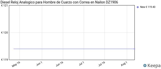 Diesel Reloj Analogico para Hombre de Cuarzo con Correa en Nailon DZ1906