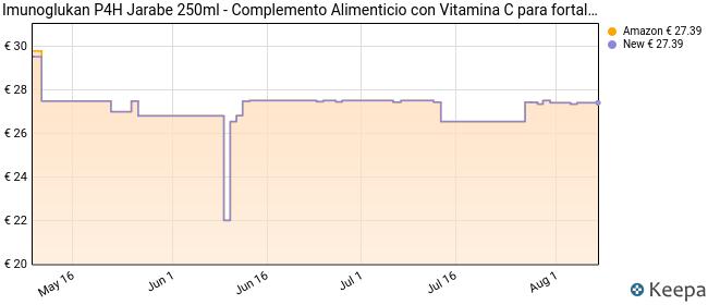 Imunoglukan jarabe 250ml - Formato Ahorro - Complemento alimenticio, con vitamina C que contribuye al correcto funcionamiento del sistema inmunitario. 1ml/5kg de peso.