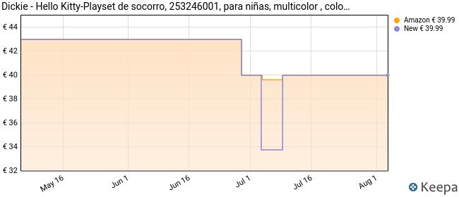 Dickie - Hello Kitty-Playset de socorro, 253246001, multicolor , color/modelo surtido