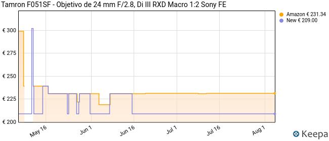 Tamron F051SF - Objetivo de 24 mm F/2.8, Di III RXD Macro 1:2 Sony FE