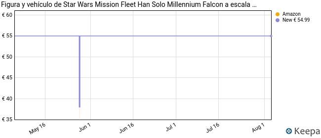 Star Wars Mission Fleet Han Solo Millennium Falcon Figura y vehículo de Escala de 2.5 Pulgadas, Juguetes para niños a Partir de 4 años