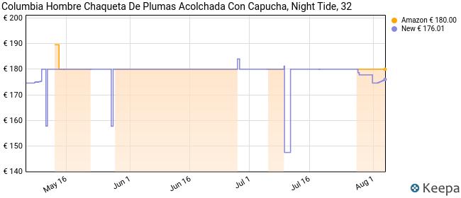 Columbia Delta Ridge Chaqueta con Capucha, Hombre, Night Tide, M