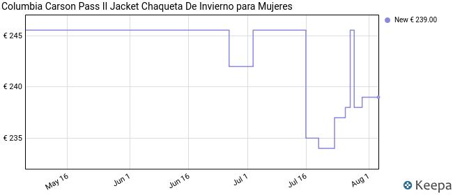 Columbia Carson Pass II Chaqueta Larga con Capucha, Mujer, Chalk, M