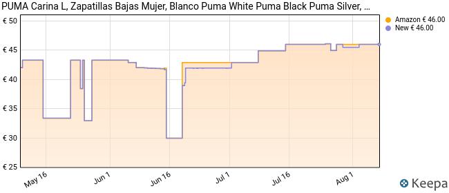 PUMA Carina L, Zapatillas Mujer, Blanco White Black Silver, 39 EU