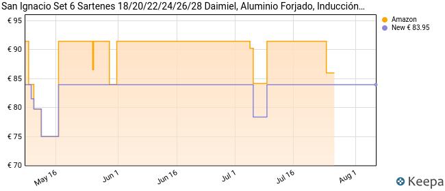 San Ignacio Set 6 Sartenes 18/20/22/24/26/28 Daimiel, Aluminio Forjado, Inducción