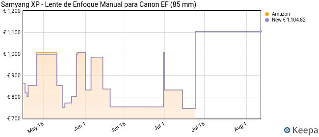 Samyang XP - Lente de Enfoque Manual para Canon EF (85 mm)