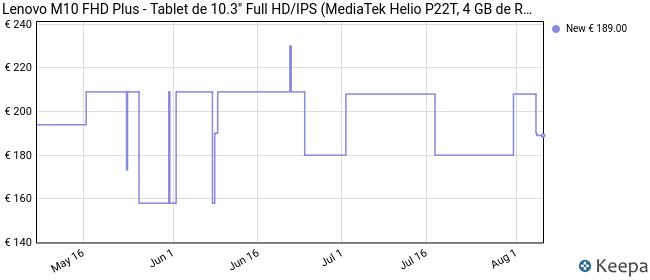 Lenovo M10 FHD Plus-  Tablet de 10.3