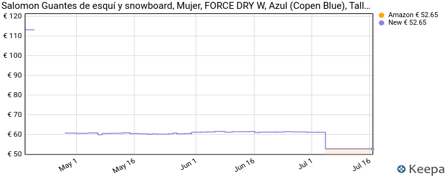 Salomon Guantes de esquí y snowboard, Mujer, FORCE DRY W, Azul (Copen Blue), Talla M, LC1427800