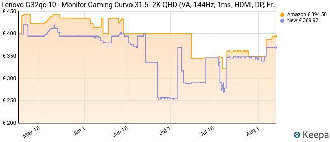 Lenovo G32qc- Monitor Gaming Curvo de 32