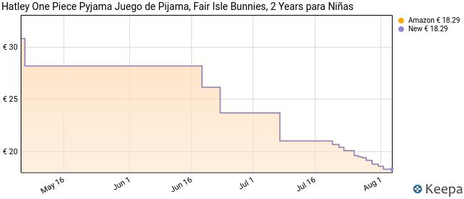 Hatley One Piece Pyjama Juego de Pijama, Fair Isle Bunnies, 2 Years para Niñas