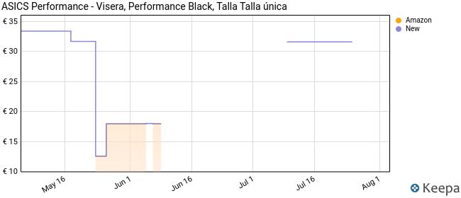 ASICS Performance - Visera, Performance Black, Talla Talla única