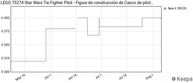 LEGO 75274 Star Wars Tie Fighter Pilot™.