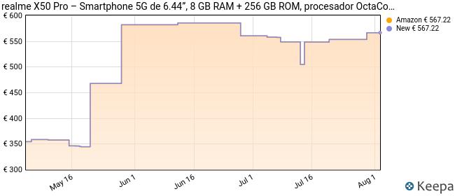 "realme X50 Pro – Smartphone 5G de 6.44"", 8 GB RAM + 256 GB ROM, procesador OctaCore Qualcomm Snapdragon 865, cuádruple cámara AI 64MP, MicroSD, Moss Green"